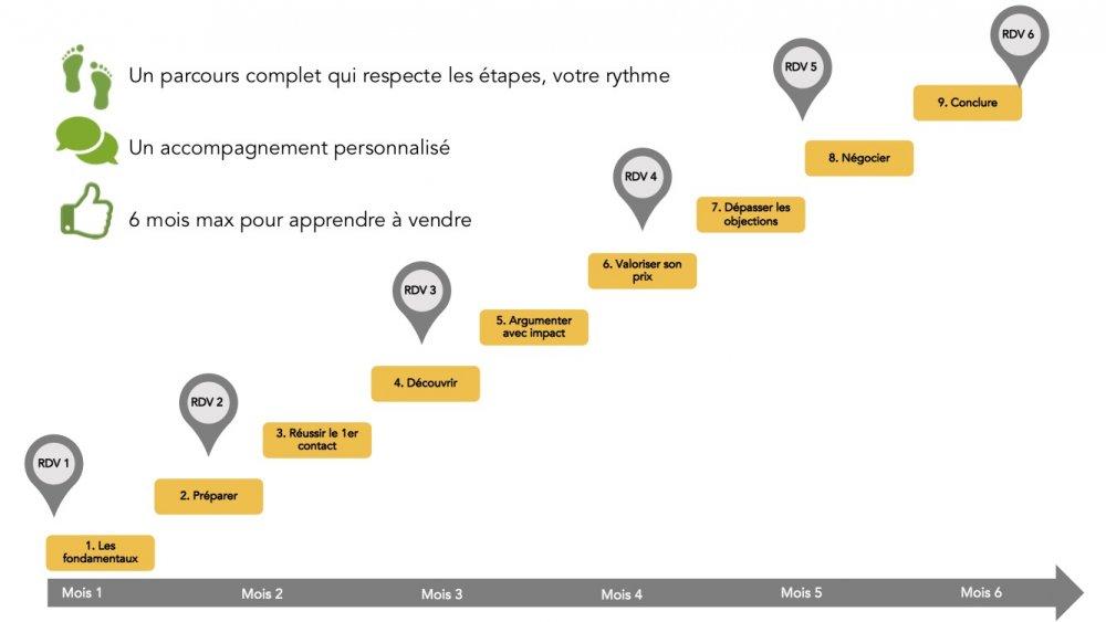 parcours de formation - formule coaching