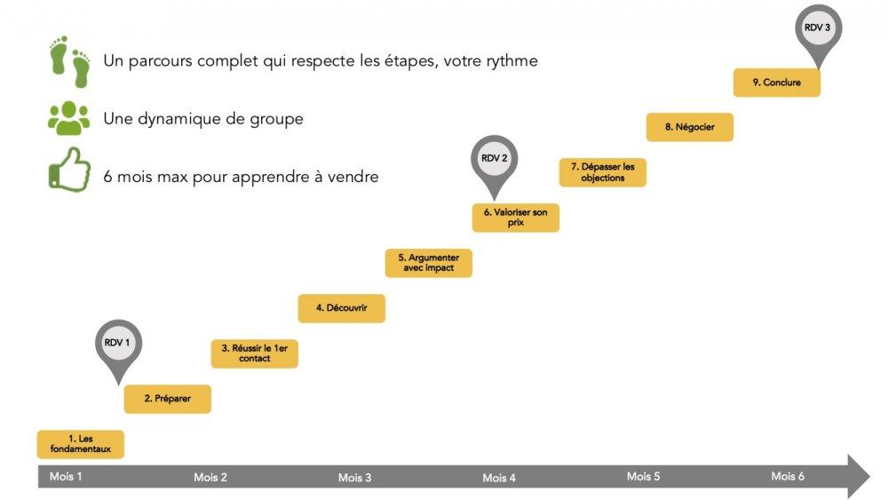 parcours de formation - formule groupe
