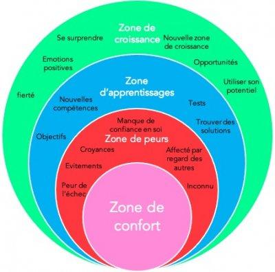 zone de confort / zone de croissance